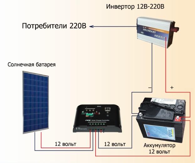 "Солнечная электростанция ""Летняя дача микро"""