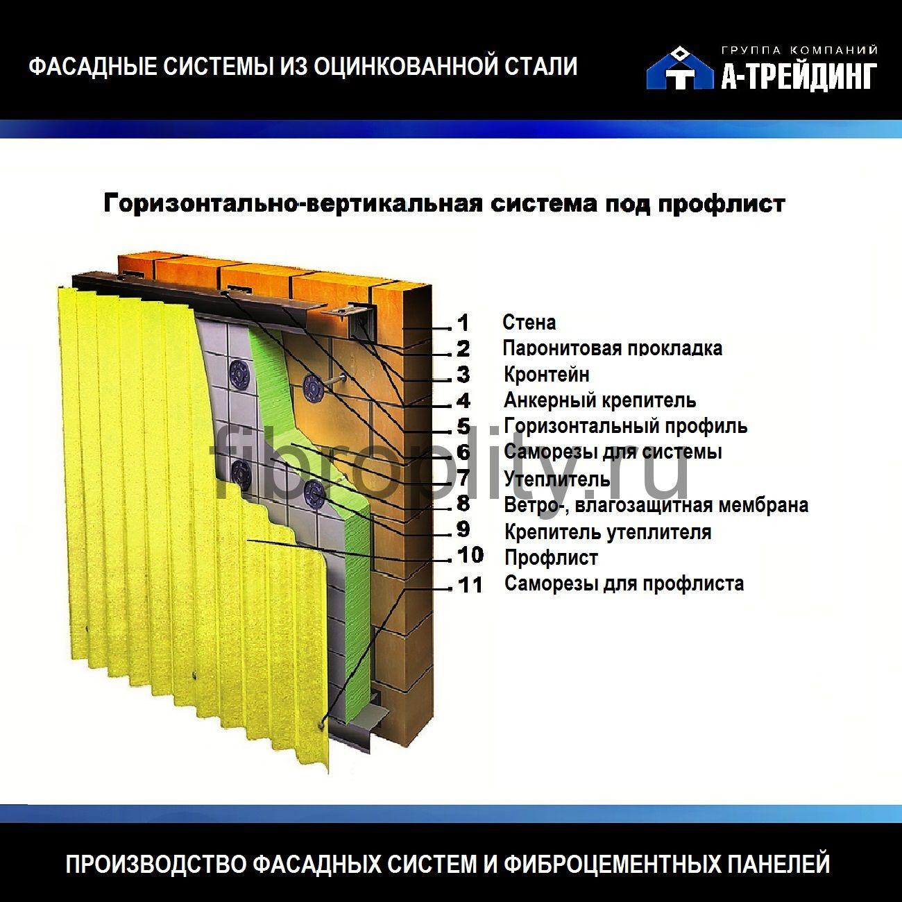 Требование безопасности при выполнения штукатурных работ