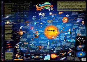 Настольная карта Солнечной системы