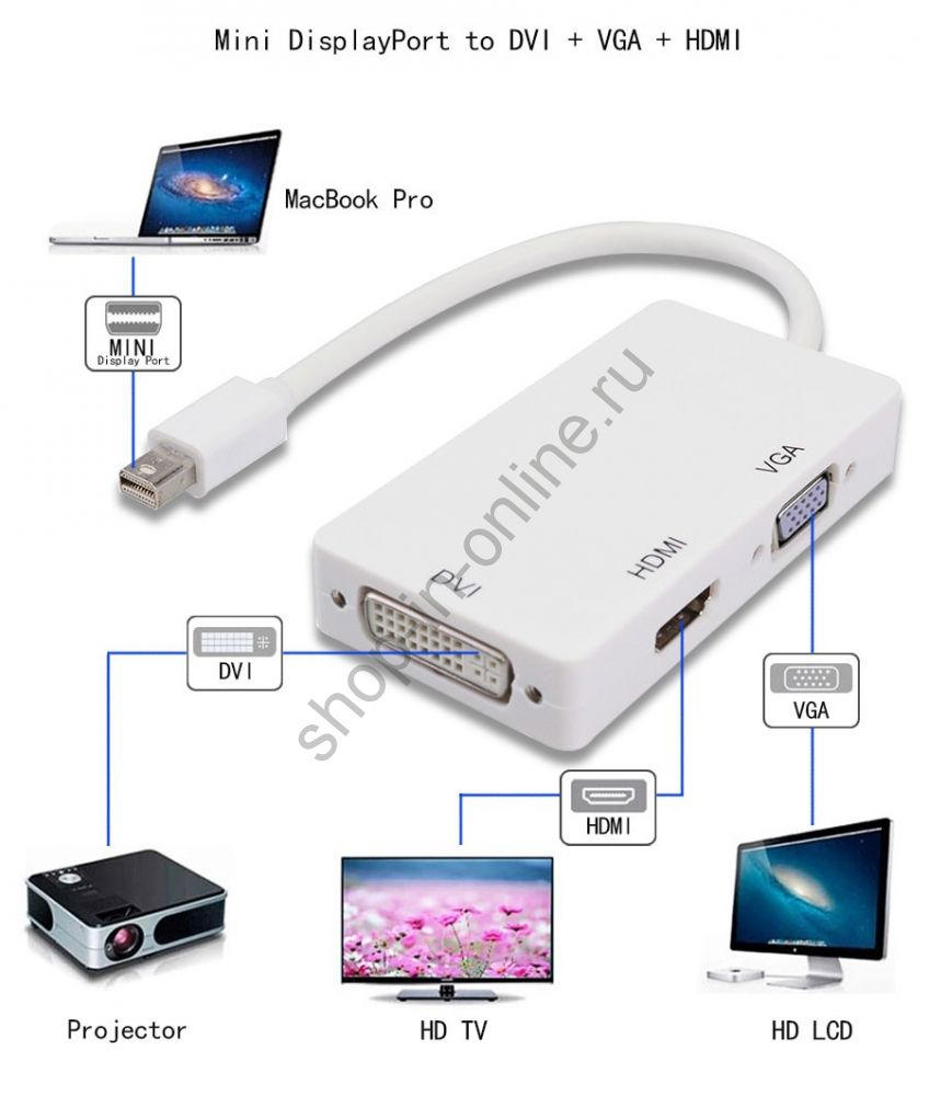 Мини-displayport Thunderbolt HDMI / DVI / VGA адаптер для Apple , Macbook Pro Microsoft Surface