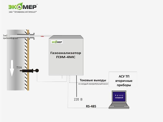Газоанализатор ПЭМ-4МС