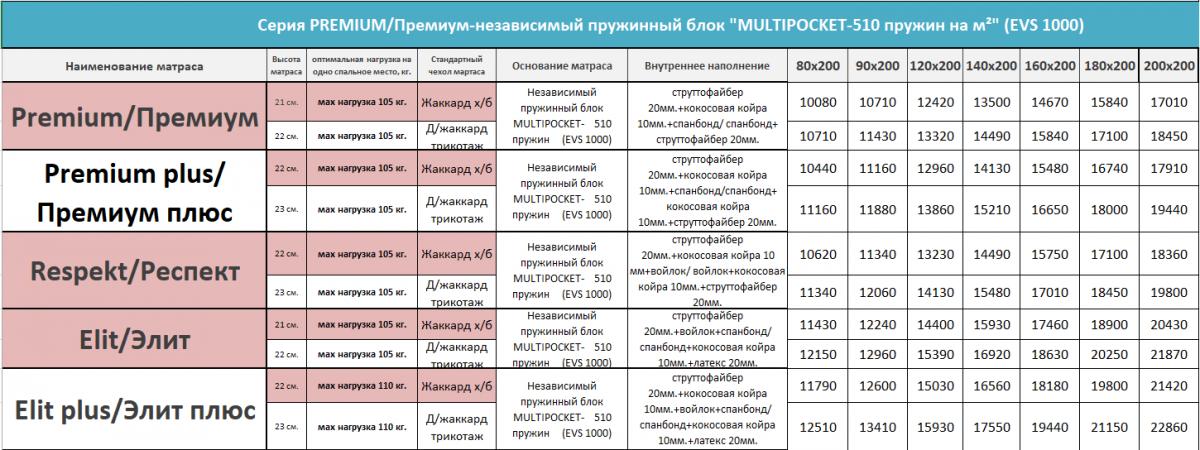 """Матрацы """"Легион"""" серия """"Премиум"""" (EVS-1000)"""