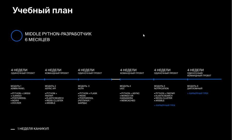 [Яндекс Практикум] Как стать мидл python-разработчиком